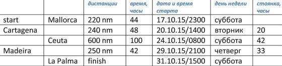 DPO2015_timetable